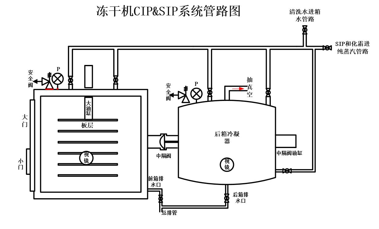 冻干机结构图2