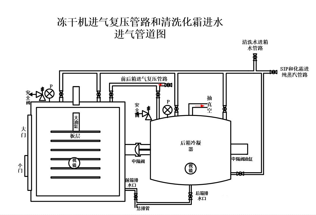冻干机结构图3